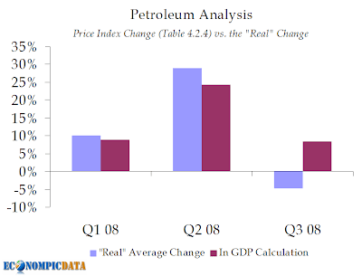 petroleum price analysis