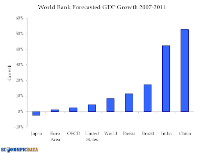 forecasted gdp growth