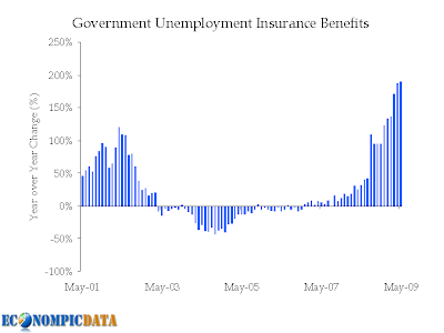 government unemployment insurance benefits