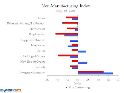 Non-Manufacturing Index