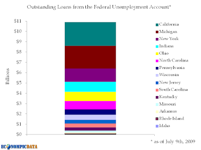 loans to states from federal unemployment account
