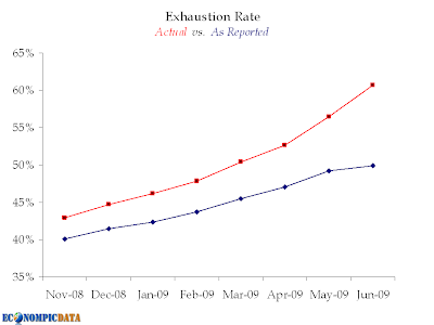 Jobs:  Exhaustion Rate