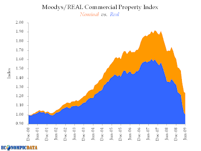 Moody's real commercial property index