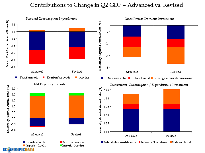 Q2 revised GDP, EconomPic