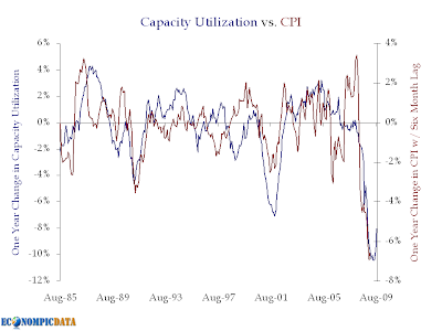 capacity utilization vs. CPI