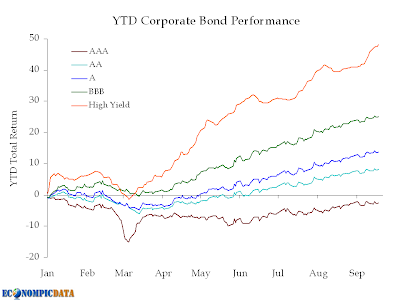 ytd corporate bond performance