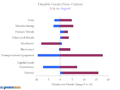 durable goods, new orders