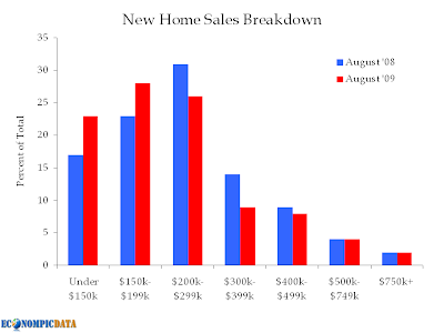 new home sales breakdown