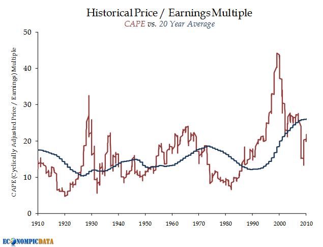historical p/e ratios