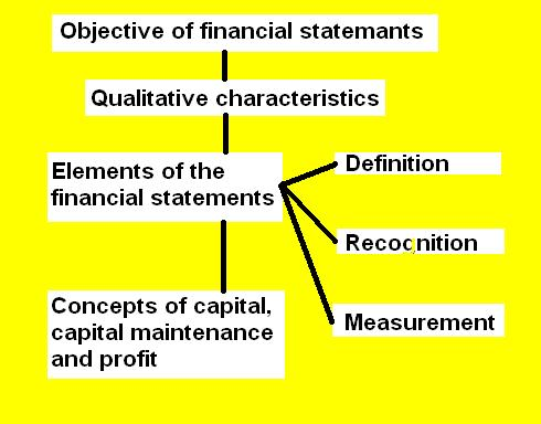 what is conceptual framework of accounting It has been suggested that  in any field of study or activity, including financial  accounting, there are a number of reasons for developing a conceptual  framework,.