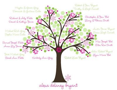 want to make this family tree ideas etsy