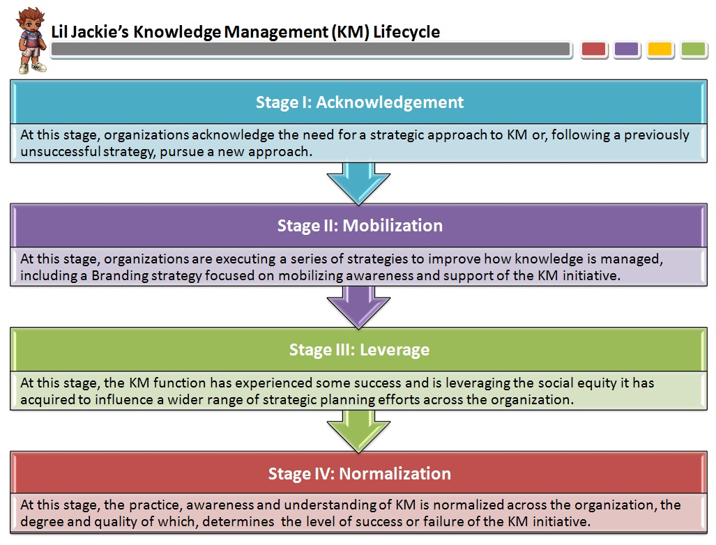 Anywho Using The Four Stages As A Foundation Lil Jackie And I Came Up With Following Model Outlining Proposed In KM Lifecycle