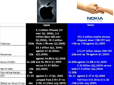 A study in contrast: Apple and Nokia
