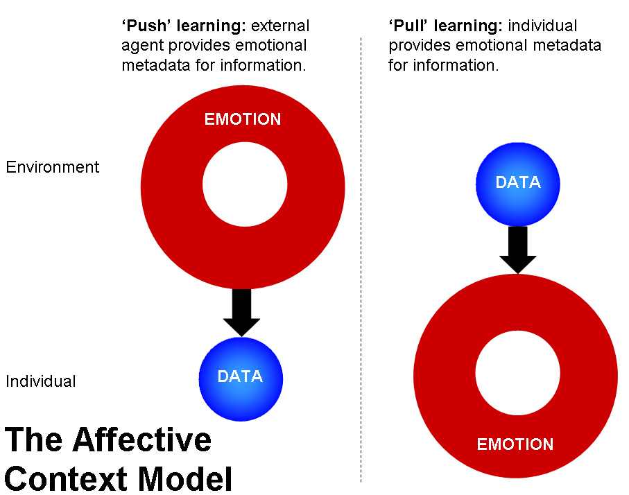Towards a Working Theory of Learning: The Affective Context Model ...
