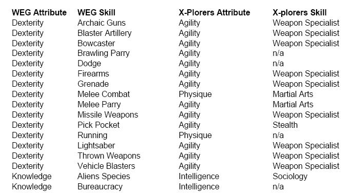 Exonauts!: Expanding Skills In X-Plorers With Specializations