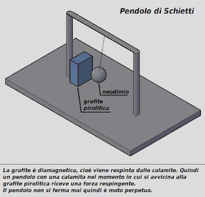 pendolo-di-domenico-schietti-motore-magnetico-free-energy