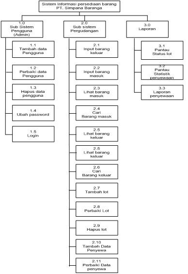 Tugas rpl kel6 si6d 20092010 rancangan diagram dekomposisi adalah diagram yang kegiatannya menguraikan sistem menjadi subsistem dan proses diagram dekomposisi yang akan diusulkan pada pt ccuart Images