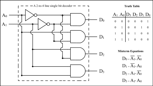 Encoder and decoder logic circuit