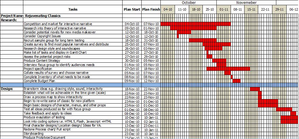 Project planning template excel gantt chart 2