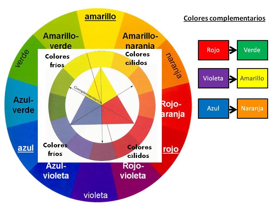 Dise o y decoraci n de cocinas como elegir el color de la for Combinacion de colores para muebles de cocina