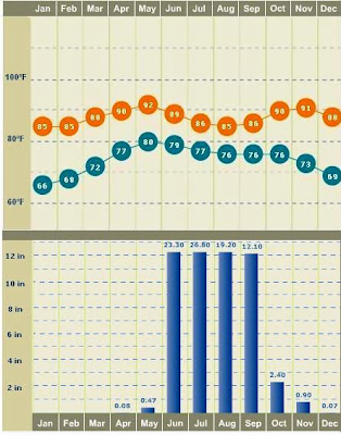 Yearly average temperature and rainfall in Mumbai Bombay
