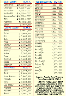 Property Rates Down In Mumbai