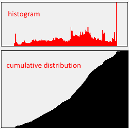Histogram equalization algorithm sonab labs as what is observed in the histogram the range is limited the image is composed of mid grey levels on the middle and lacks grey levels found in the lower ccuart Gallery
