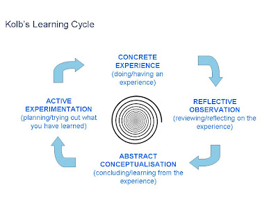 kolb learning cycle Kolb's learning cycle is a well-known theory which argues we learn from our experiences of life, even on an everyday basis it also treats reflection as an integral part of such learning according to kolb (1984), the process of learning follows a pattern or cycle consisting of four stages, one of which involves what kolb refers to as.
