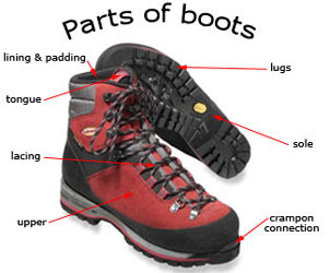 parts of a boot