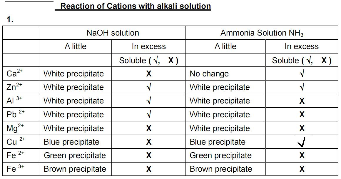 testing salts for anions (negative ions - mainly non-metal ions) doc brown's chemistry qualitative methods of analysis revision notes chemical identification tests part 5 qualitative tests to test for, and identify, anions (negative ions.