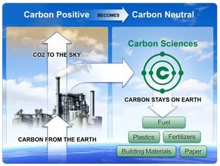 application of carbon dioxide gas