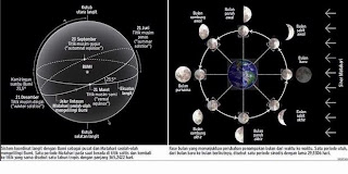 PERBANDINGAN SISTEM KALENDER HIJRIAH dan MASEHI Penanggalan Kalender Bulan Vs Matahari