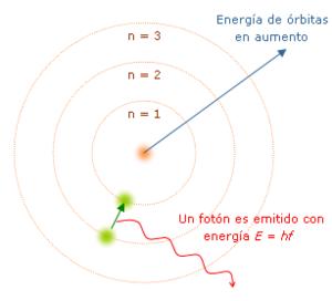modelo Bohr