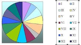 წრიული დიაგრამა