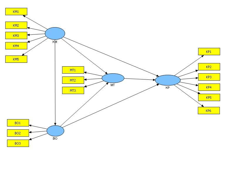 Simulasi smartpls structural equation modeling berbasis variance gambar tersebut menunjukkan bahwa konstruk kepemimpinan km diukur dengan 5 buah indikator yaitu km1 km2 km3 km4 dan km5 demikian juga konstruk budaya ccuart Images