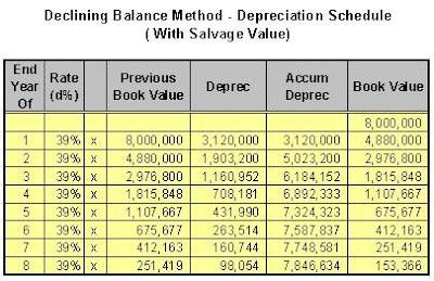 Double Declining Balance
