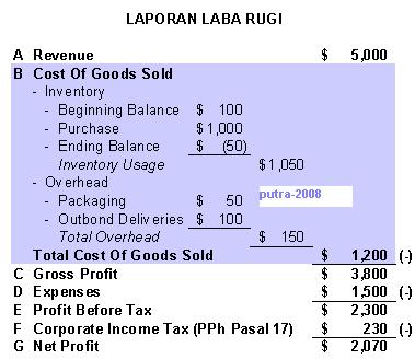 FINANCE & TAXATION: Harga Pokok Penjualan (COGS) – Struktur Laporan