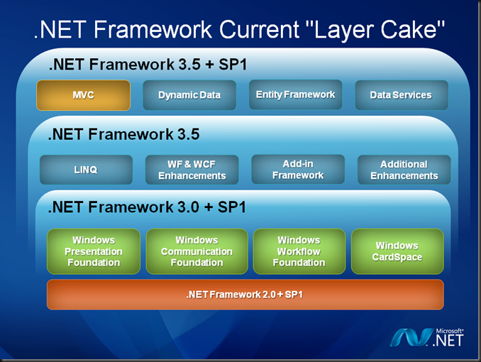 Download Net Framework 3.5 For Window Xp