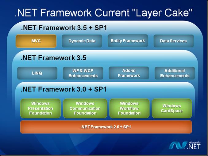 microsoft technology   net framework 3 5 sp1