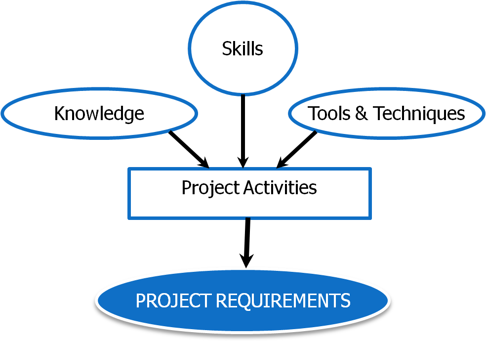 What is Project Management? | Just Get PMP