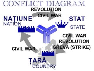 diagrama conflictelor