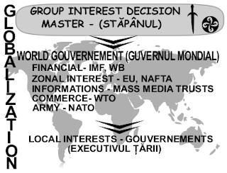 stapanul mondial si globalizarea