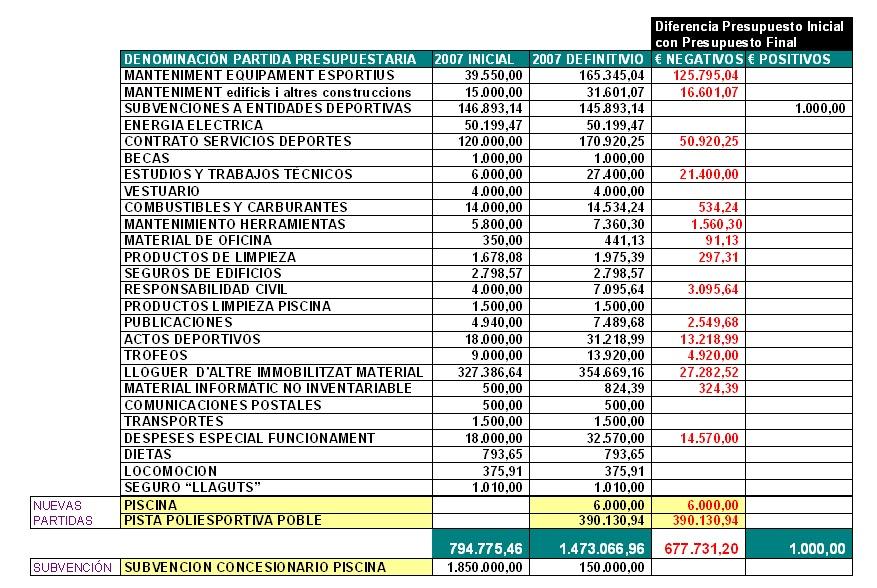 Calafell informaci ciutadana 1 08 10 1 09 10 for Presupuesto para una alberca