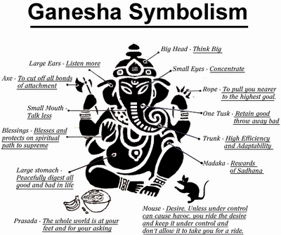 Here is the Ganesha Symbolism Picture with Meaning of what each ...