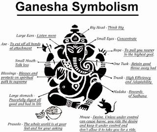 Ganesha Symbolism Picture Ganesh Image Meanings