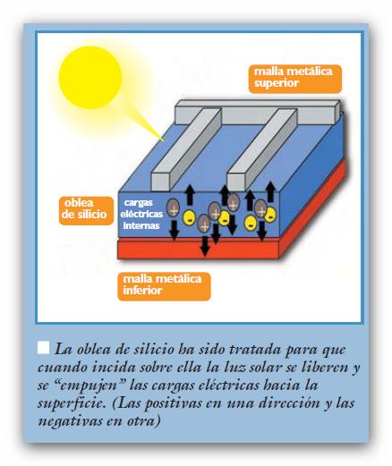 Anuncidom blog energ a solar fotovoltaica la eki higuey - Energias positivas y negativas ...
