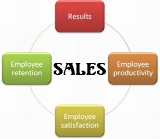 Happy Employees and Happening Sales