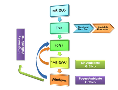 estructura informatica: