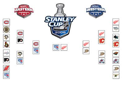 Comment faire un tableau comme celui-ci? Stanley+cup+bracket