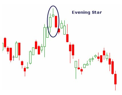 Evening star forex